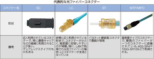 違い lan ケーブル カテゴリ